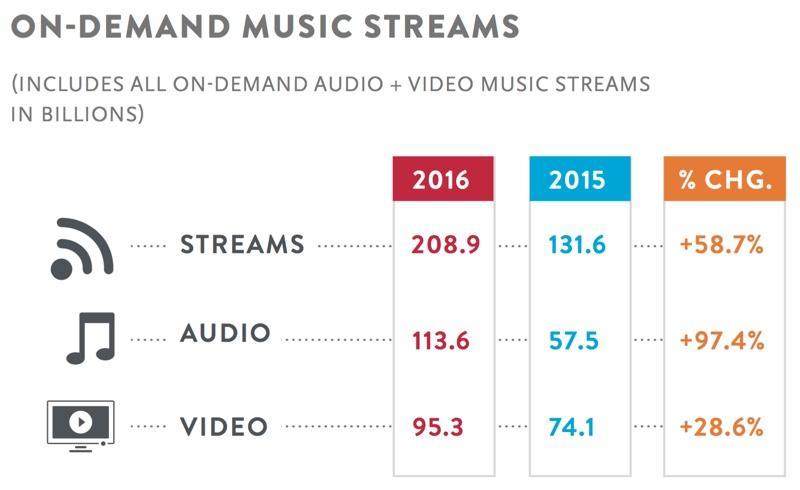 Nielsen halfjaarrapport 2016: audio is het leading streaming format